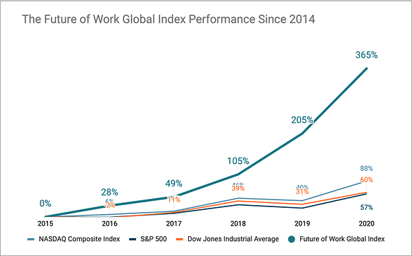 """Diagramm of """"The future of Work Global Index Performance since 2014"""
