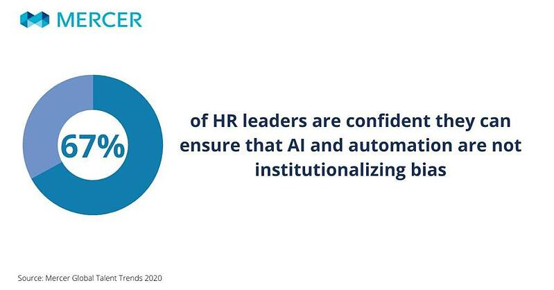 67% of HR leaders are confident that they can ensure that AI and automation are institutionalizing bias.