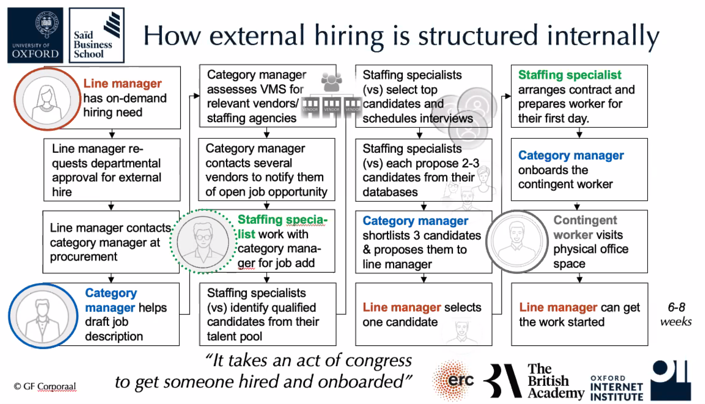 External hiring process flow is compley