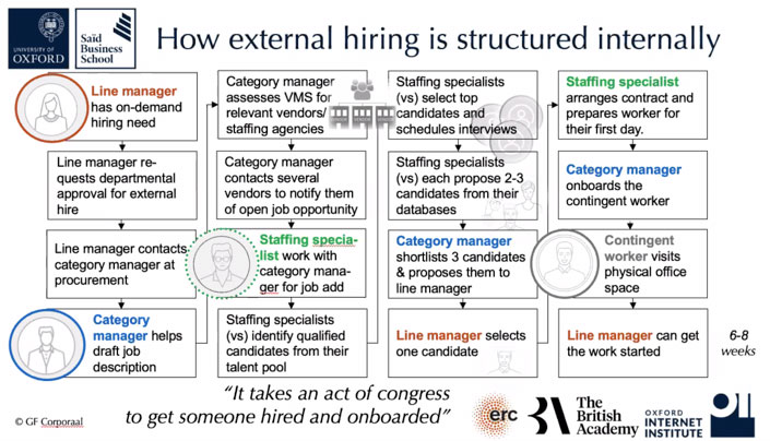 how-internal-hiring-is-structured