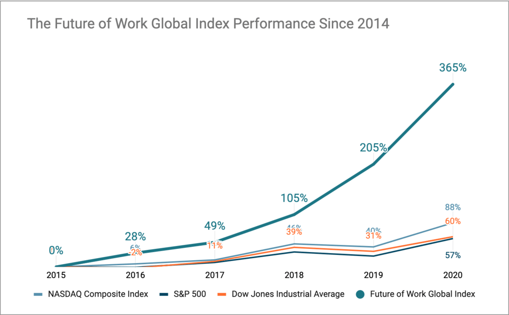 The Future of Work Index by Acadian Ventures