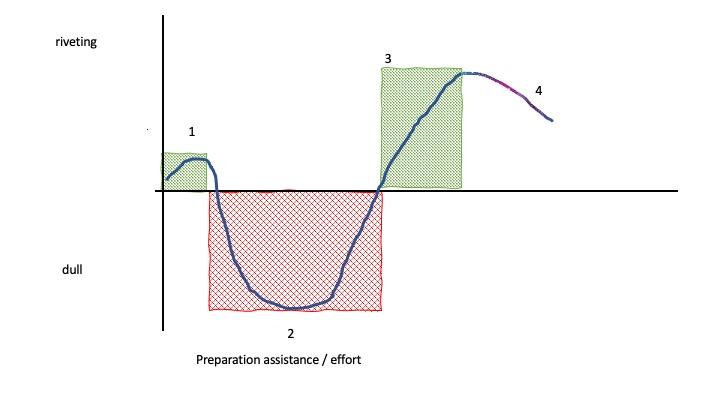presentation excitement graph.